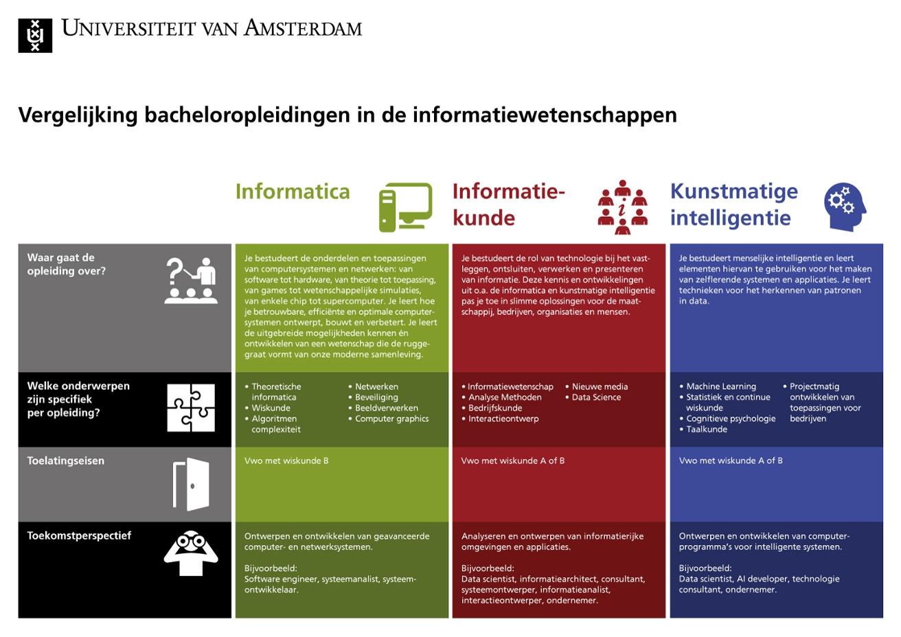 Afbeelding met verschillen tussen de bachelors informatiewetenschappen