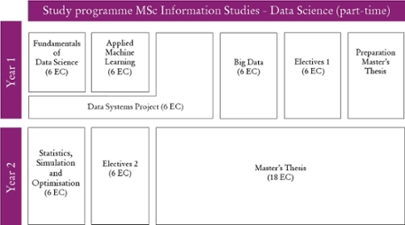 Curriculum Data Science part-time